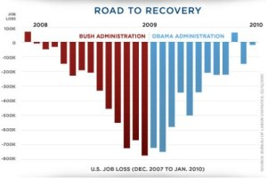 obama-job-data-reveals-success-graph-ohio-recovery