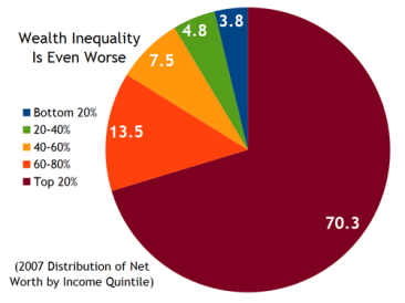 Wealth_Inequality_Worse